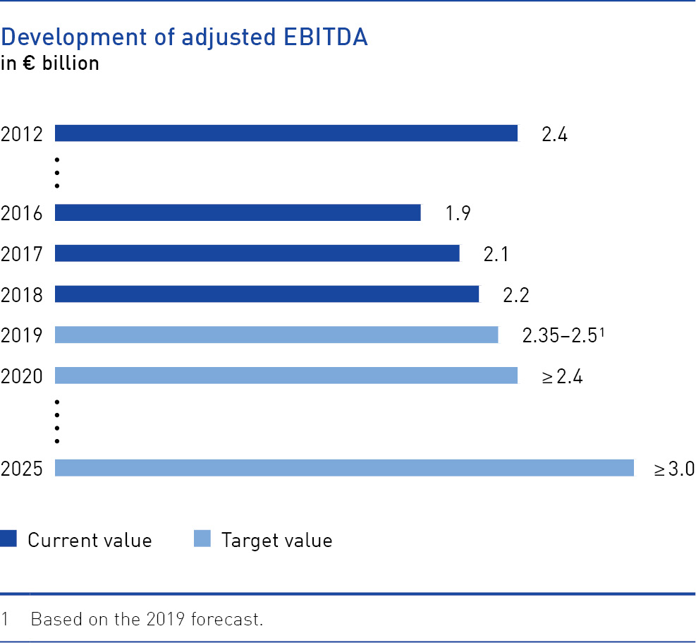 Development of adjusted EBITDA