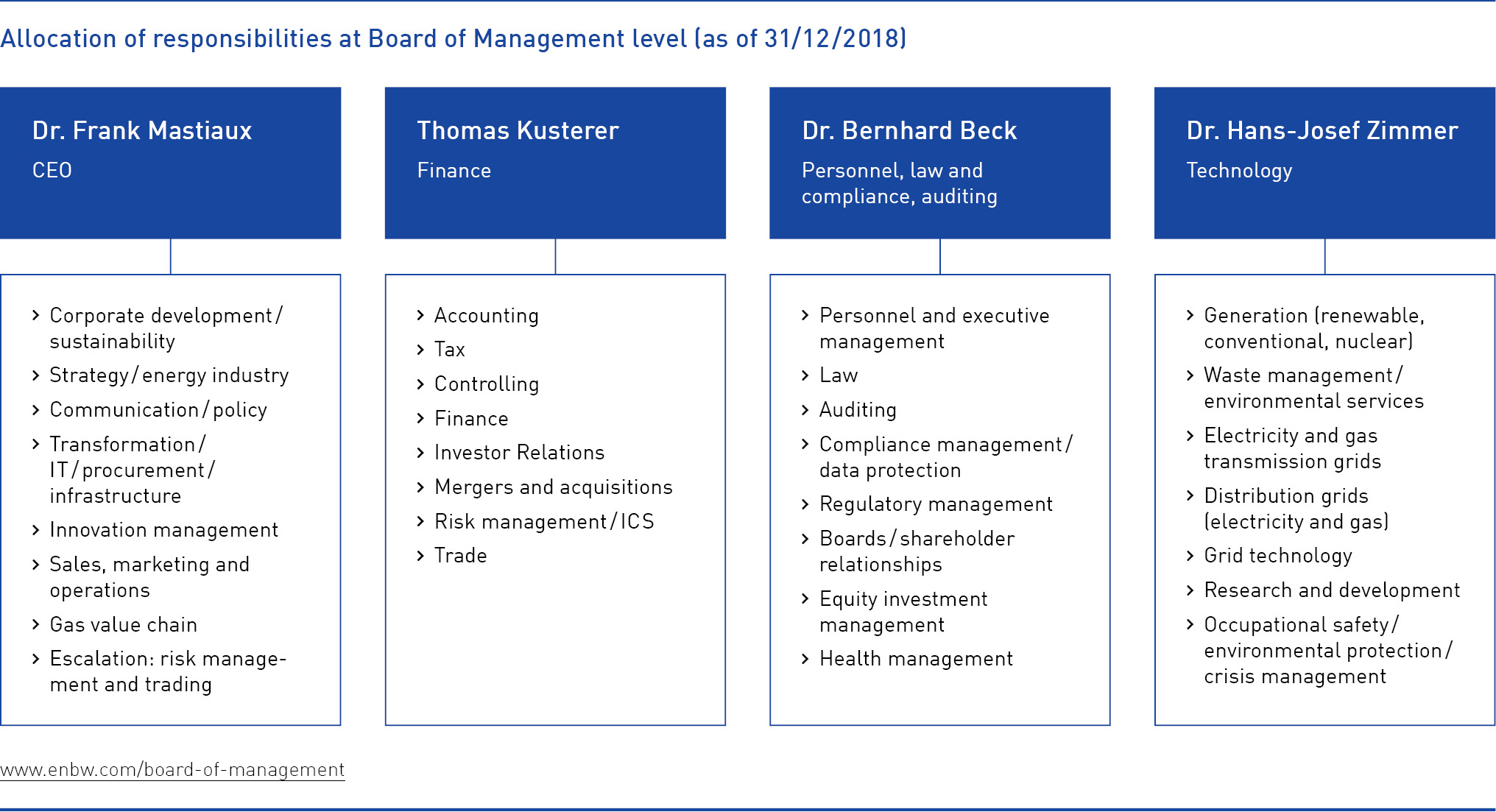 Allocation of responsibilities at Board of Management level