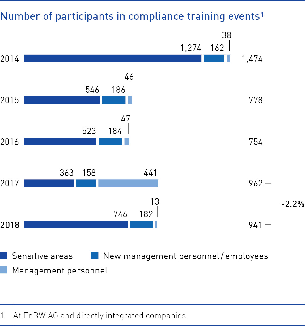 Number of participants in compliance training events