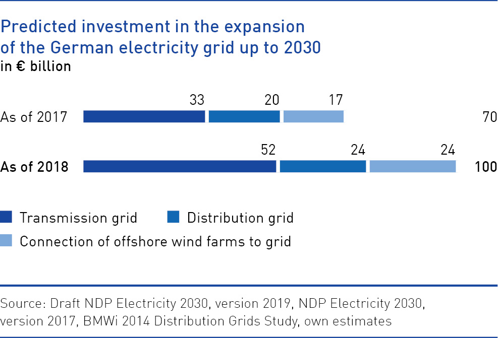 Predicted investment in the expansion of the German electricity grid up to 2030