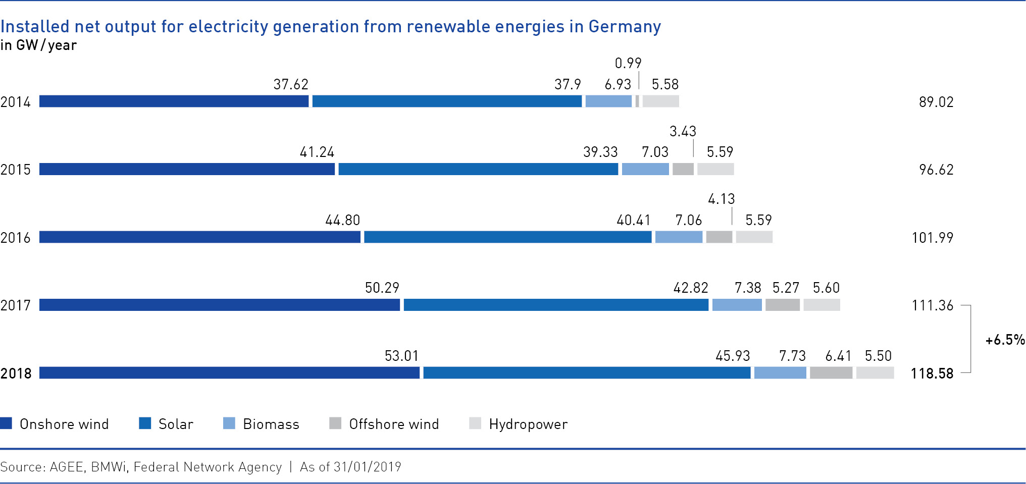 Installed net output for electricity generation from renewable energies in Germany