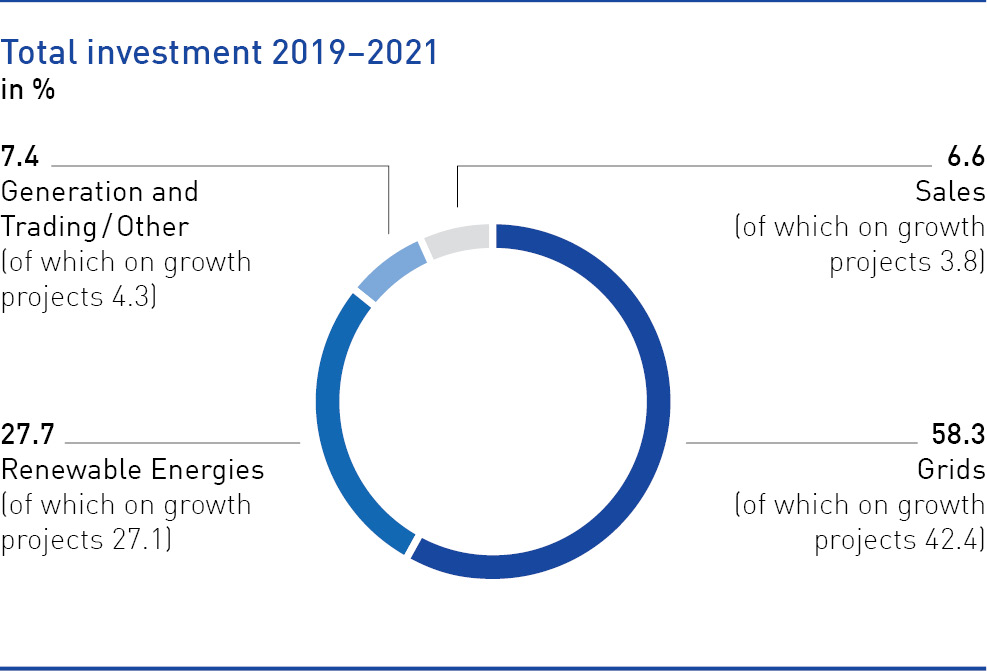 Total investment 2019 to 2021