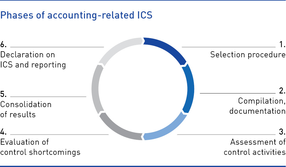 Phases of accounting-related ICS