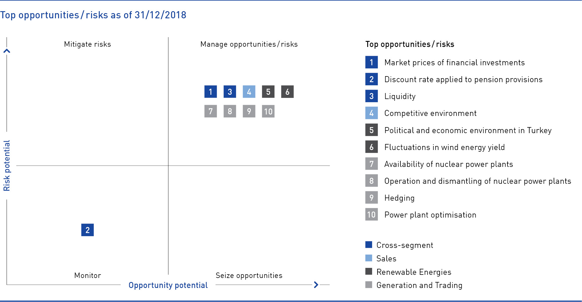 Top opportunities, risks as of 31.12.2018