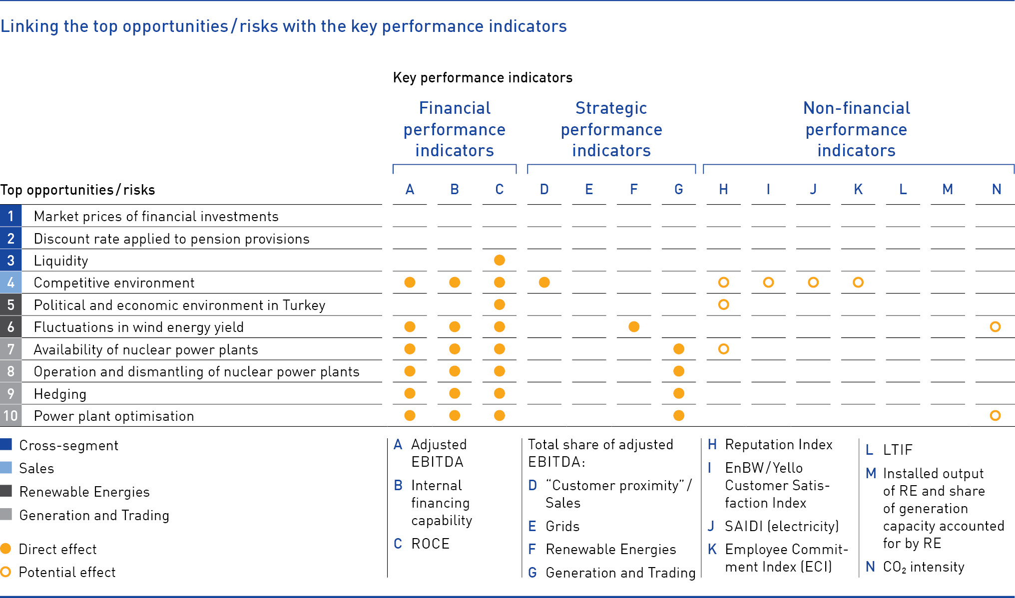 Linking the top opportunities, risks with the key performance indicators