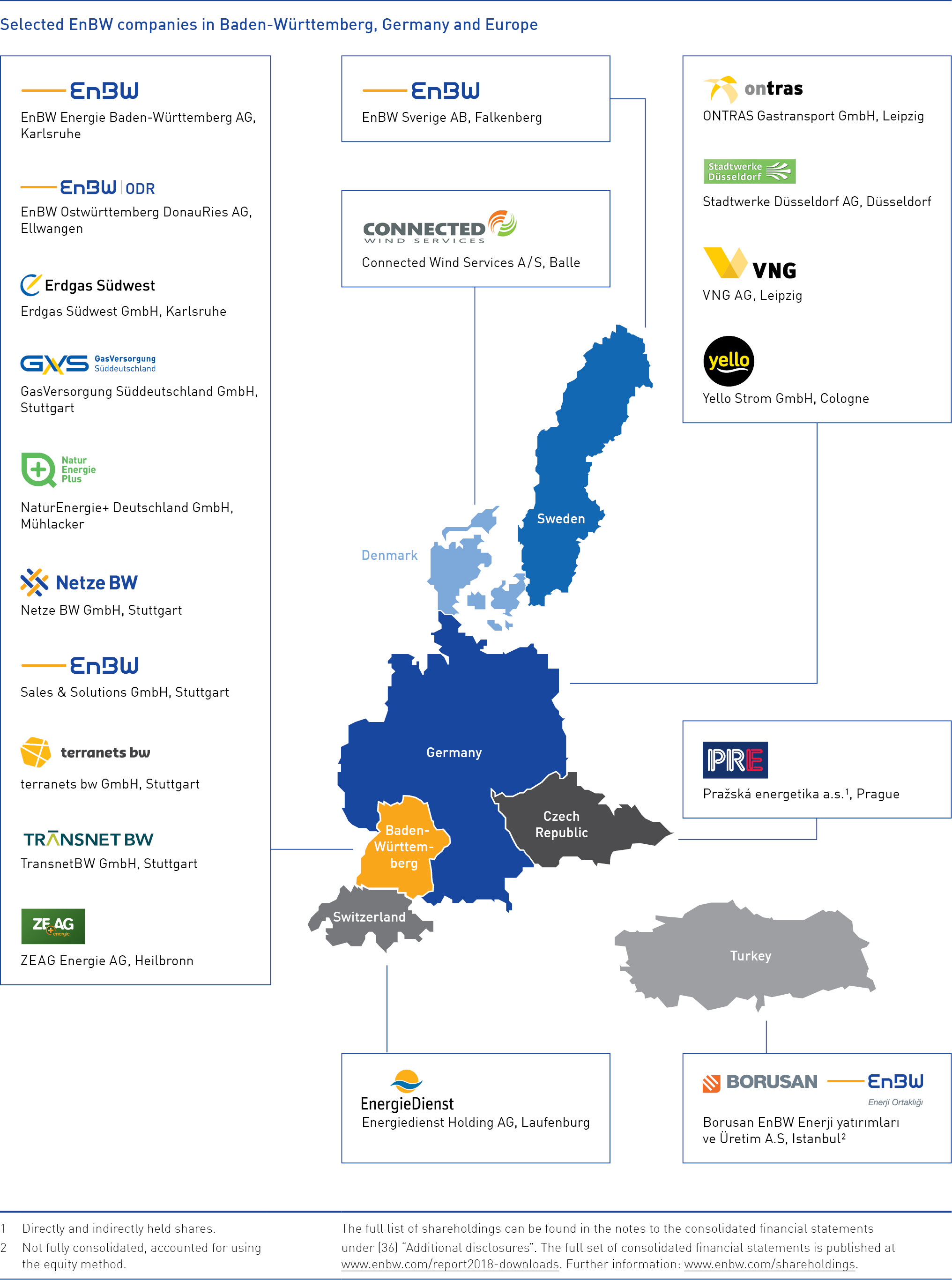 Selected EnBW companies in Baden-Württemberg, Germany and Europe
