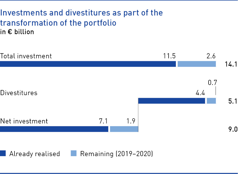 Investments and divestitures as part of the transformation of the portfolio