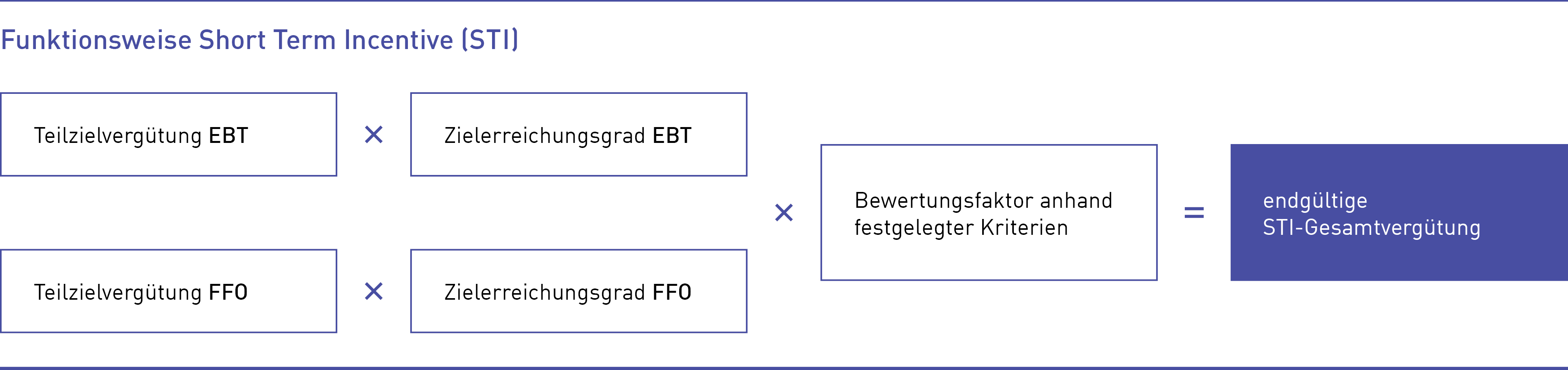 Funktionsweise Short Term Incentive (STI)