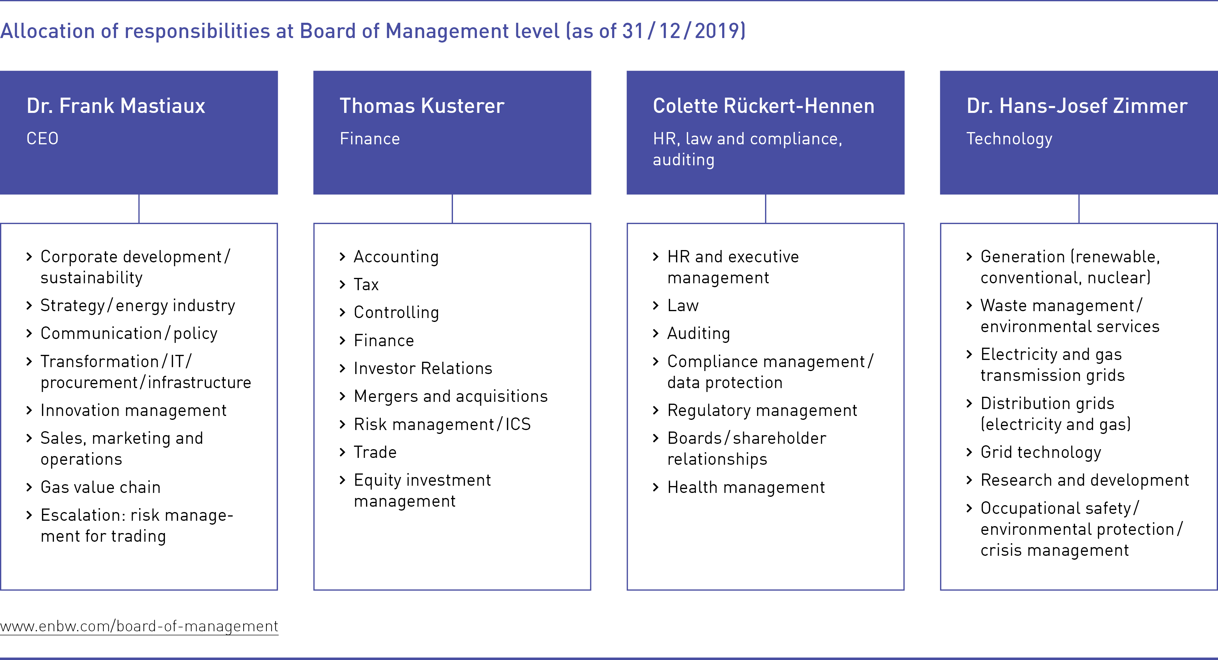 Allocation of responsibilities at Board of Management level 31.12.2019