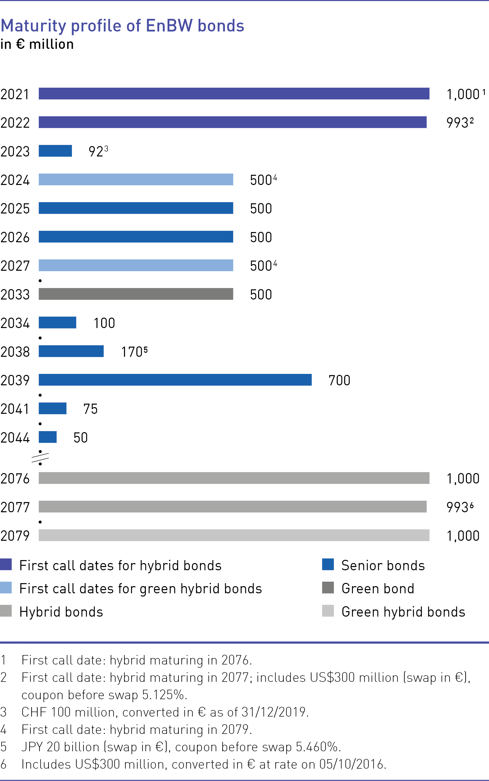 Maturity profile of EnBW bonds