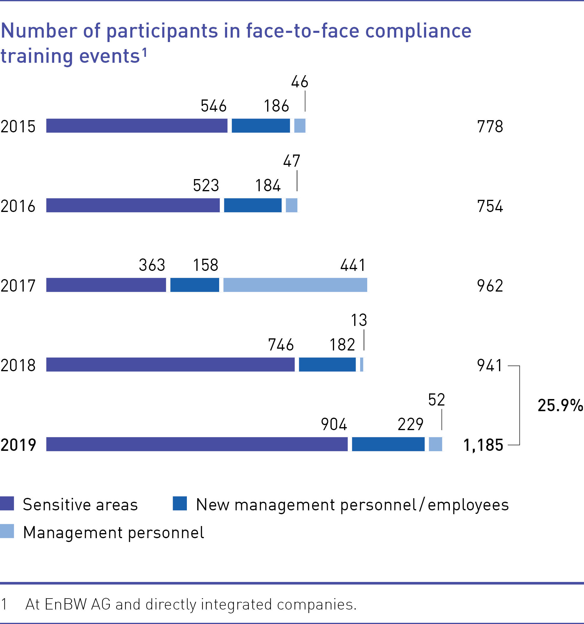 Number of participants in face-to-face compliance training events