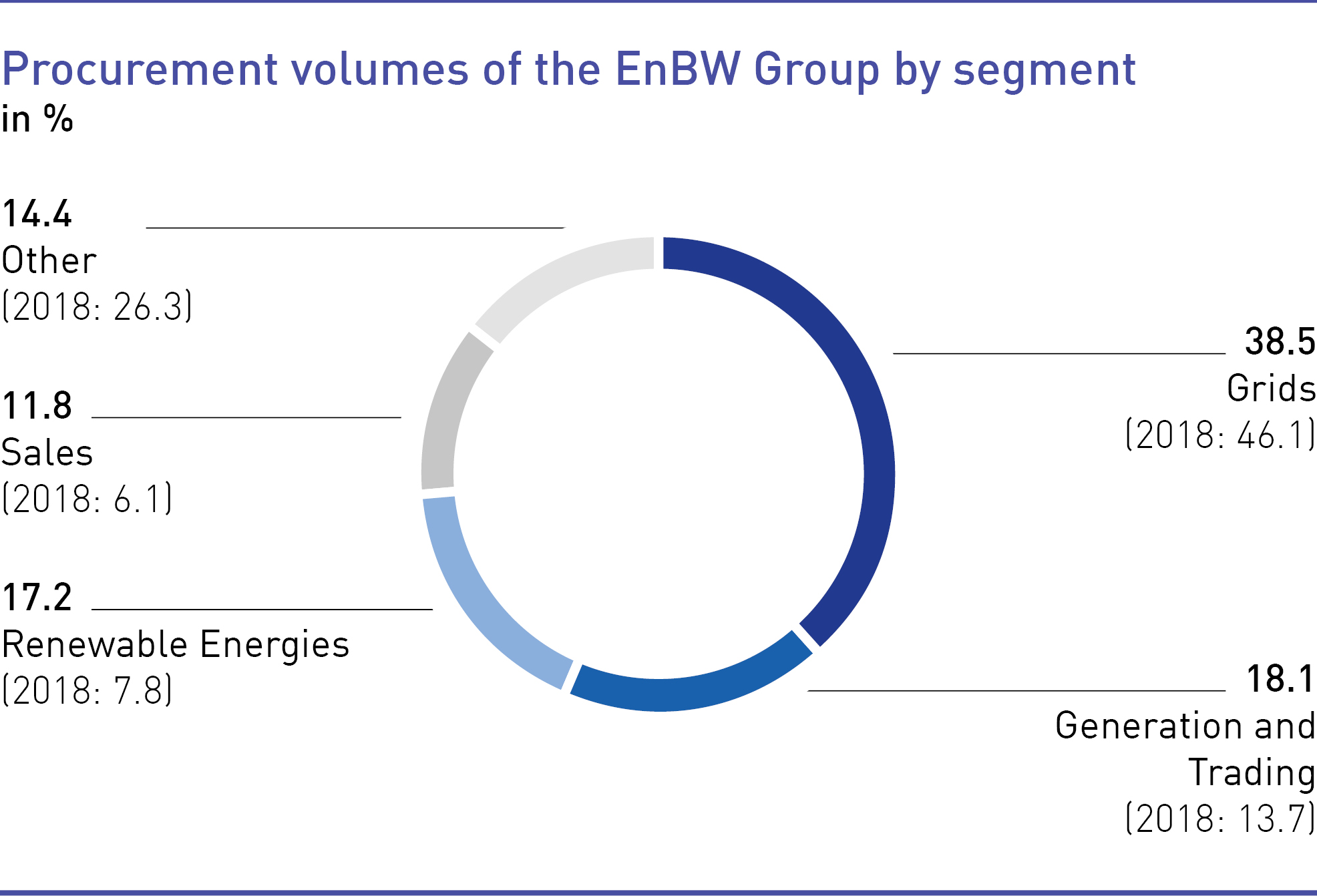 Procurement volumes of the EnBW Group by segment
