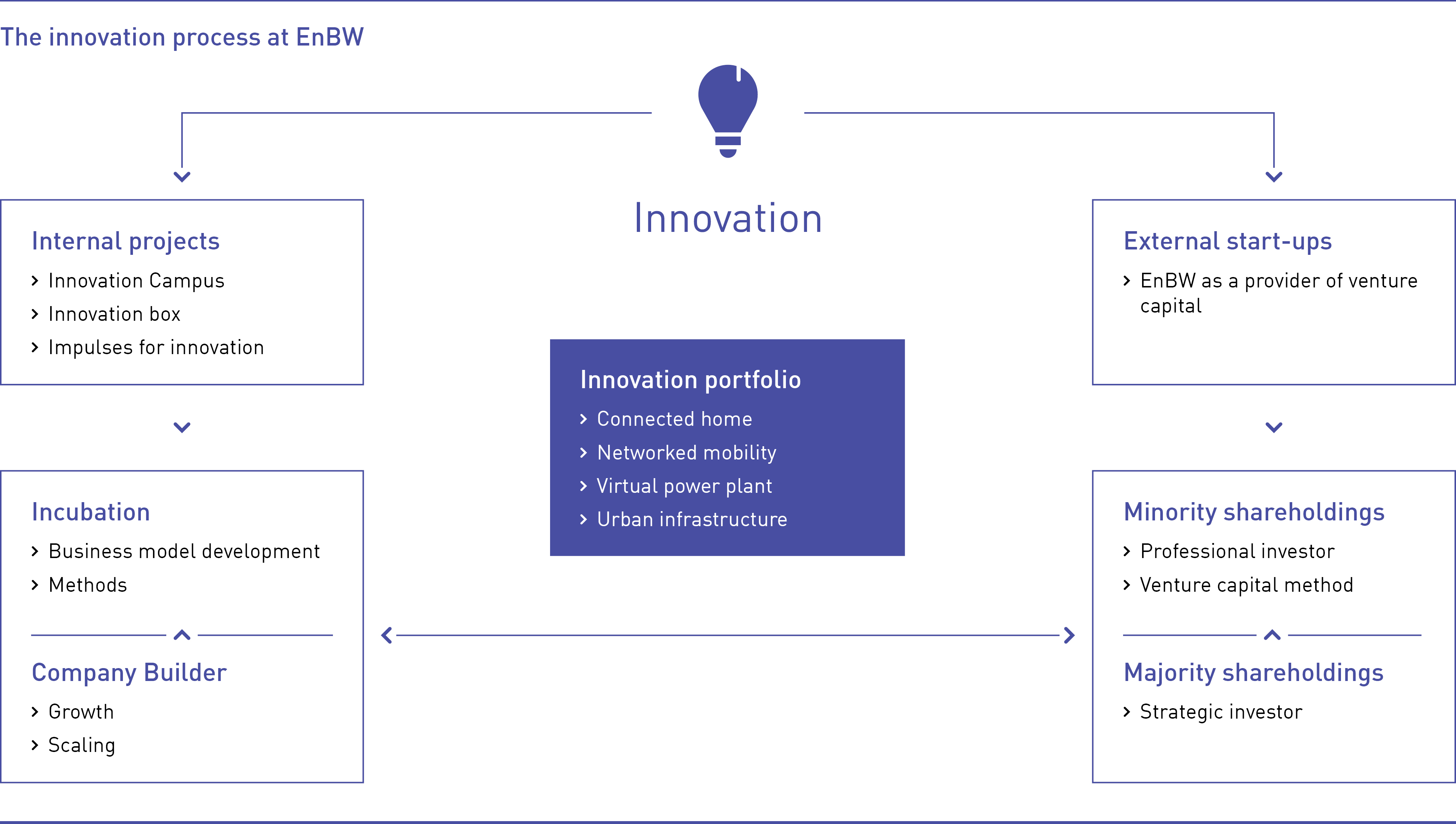 The innovation process at EnBW