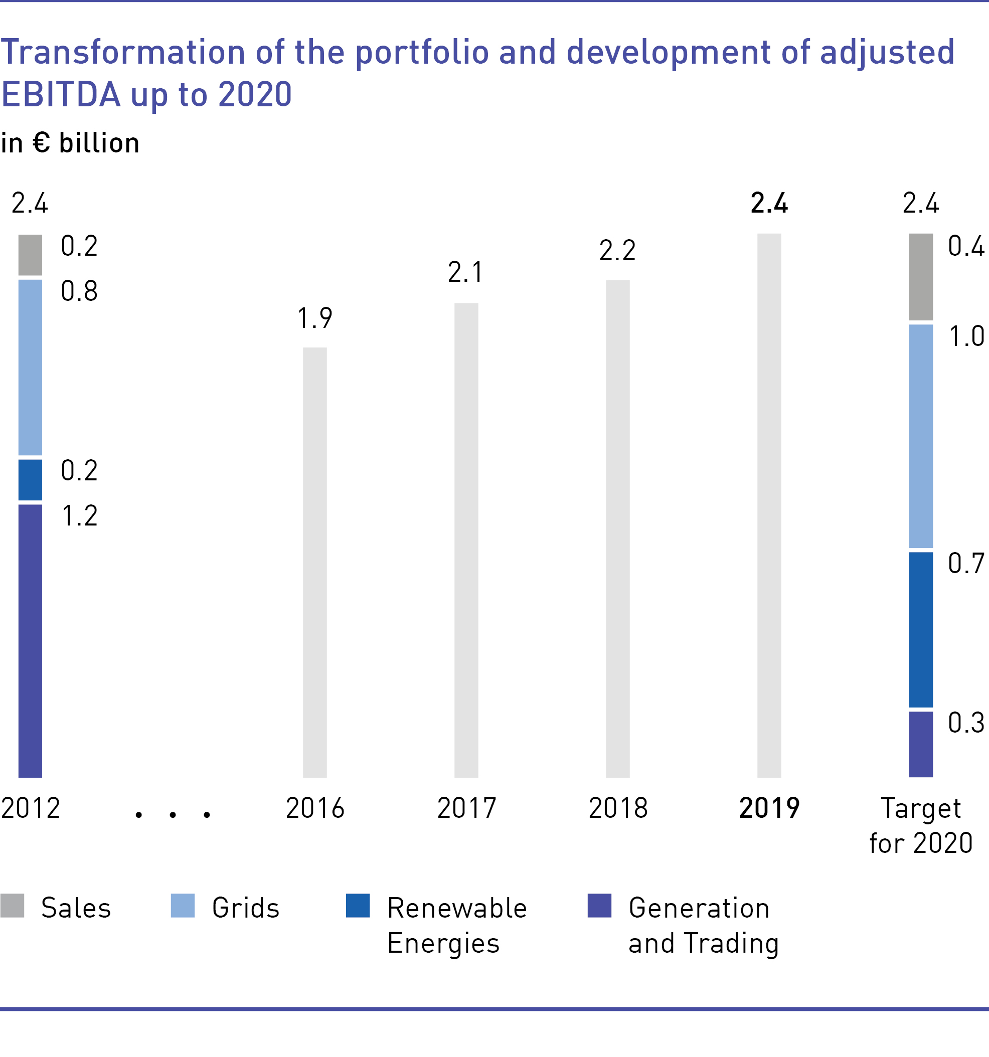 Transformation of the portfolio and development of adjusted EBITDA up to 2020