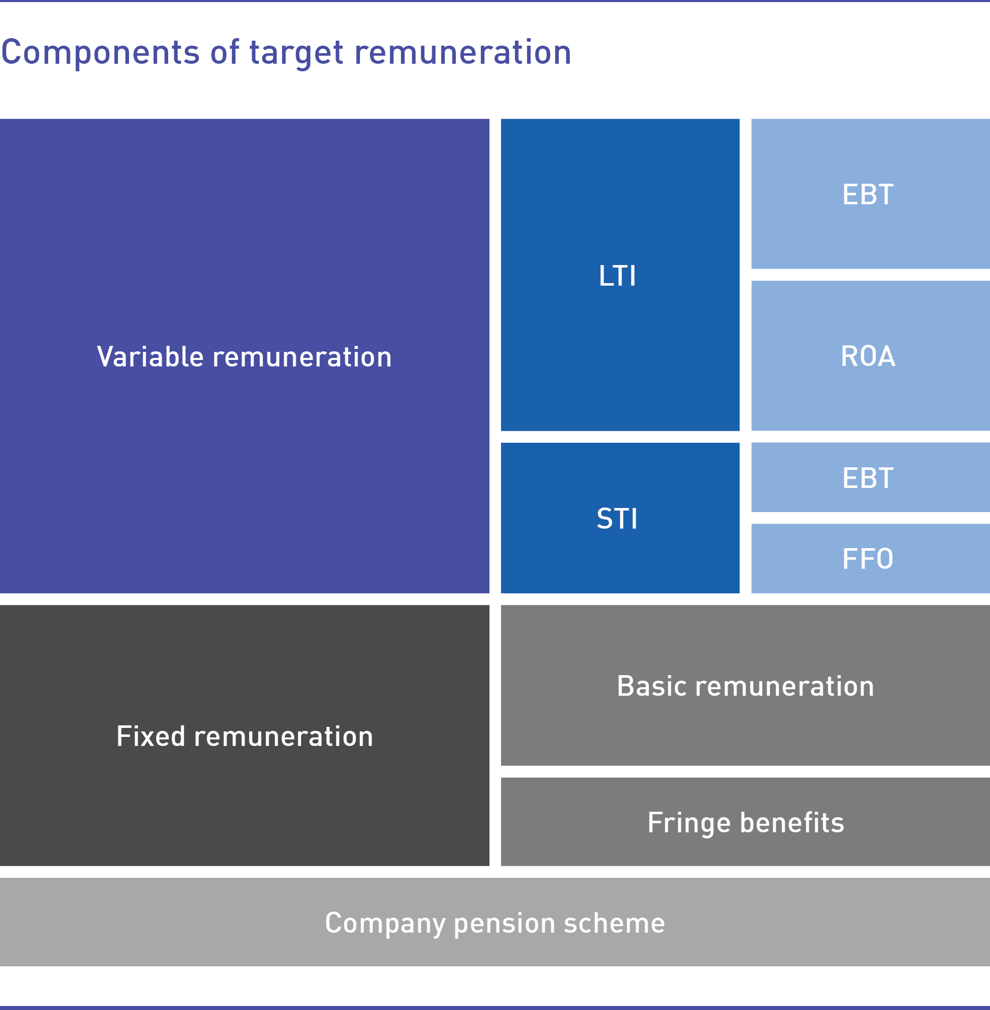 Components of the target remuneration