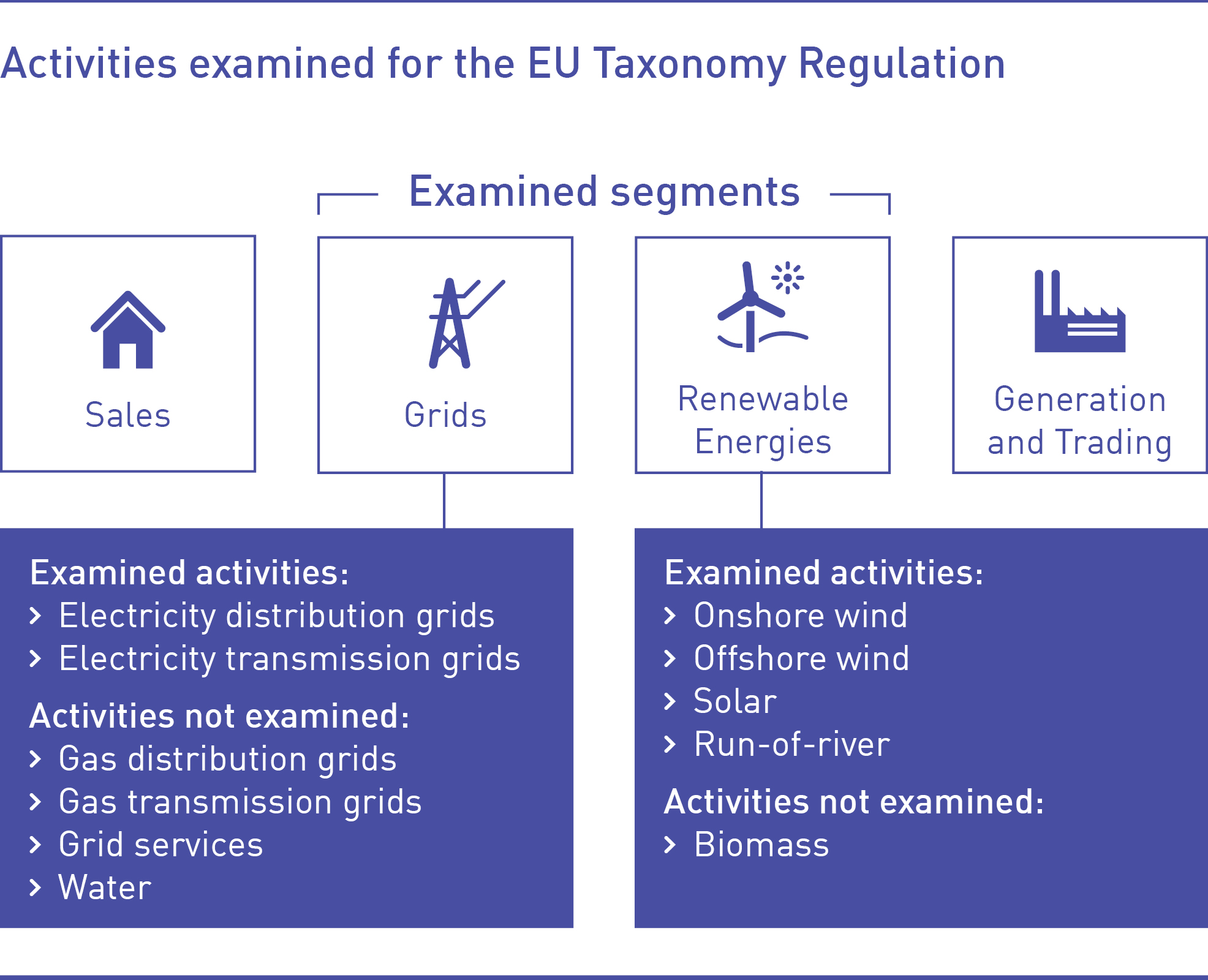 Activities examined for the EU Taxonomy Regulation