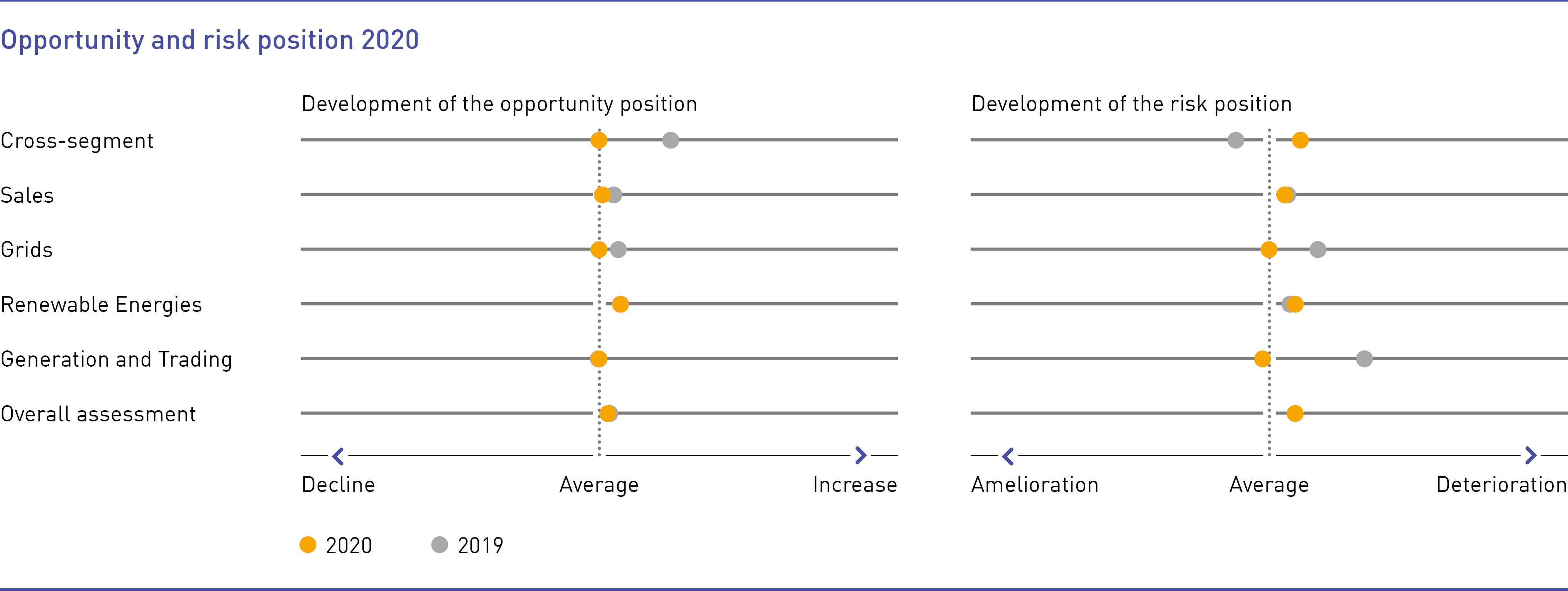 Opportunity and risk position 2020
