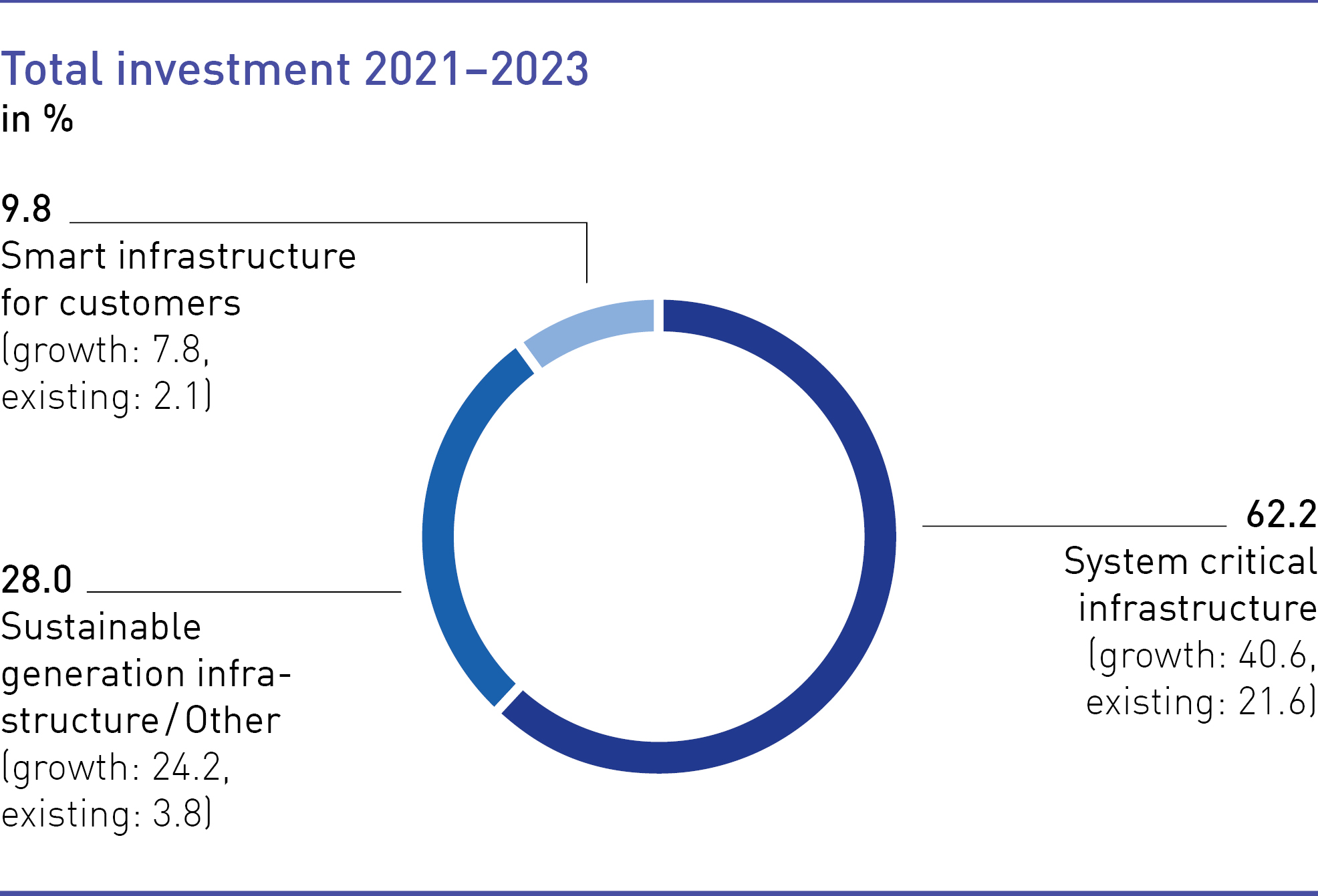 Total investment 2021-2023