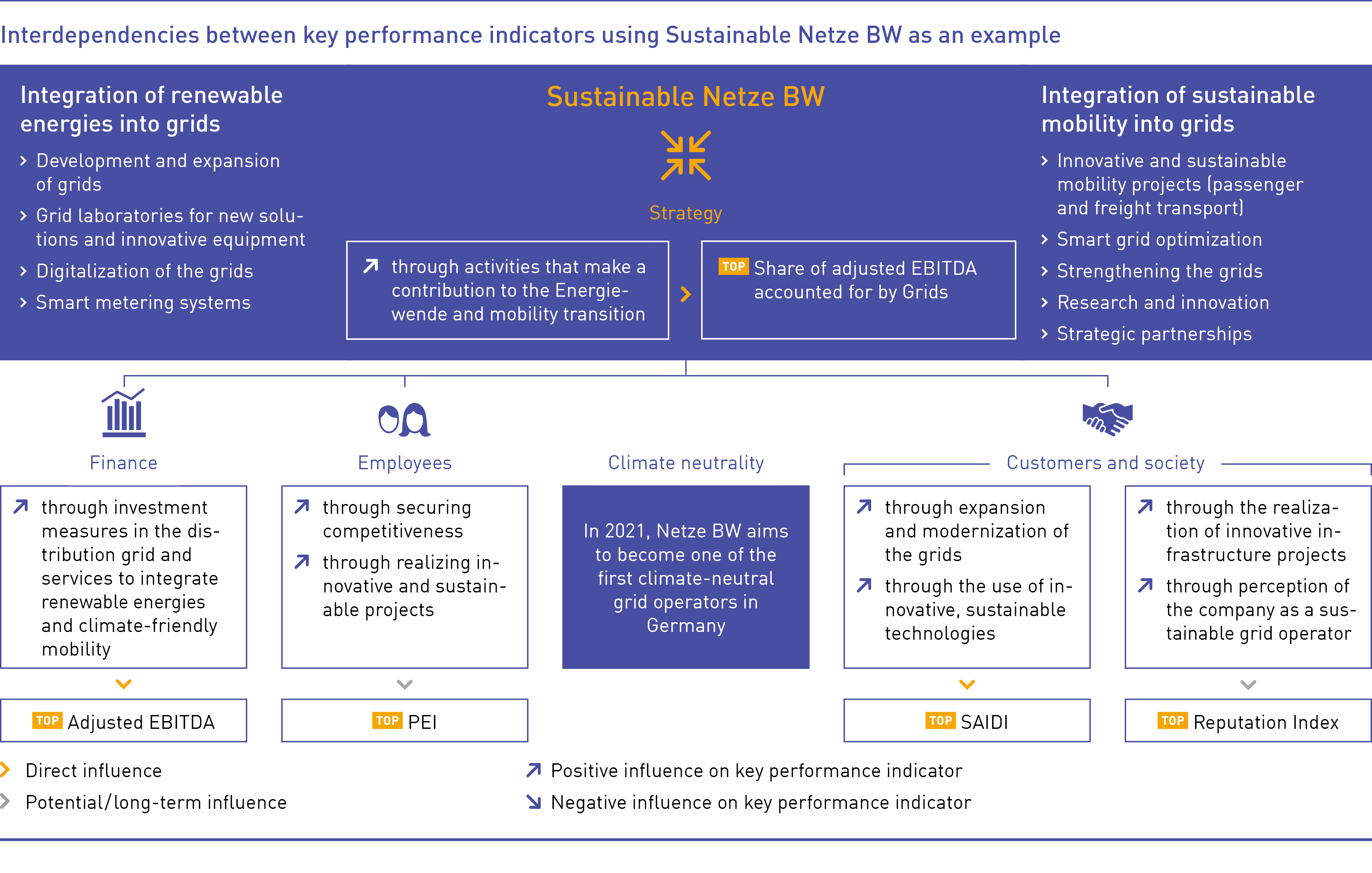 Interdependencies between key performance indicators using Sustainable Netze BW as an example
